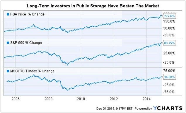 psa_-_10_yr_chart_vs_market.jpg