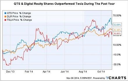 qts_and_dlr_vs_tesla_ttm_chart.jpg