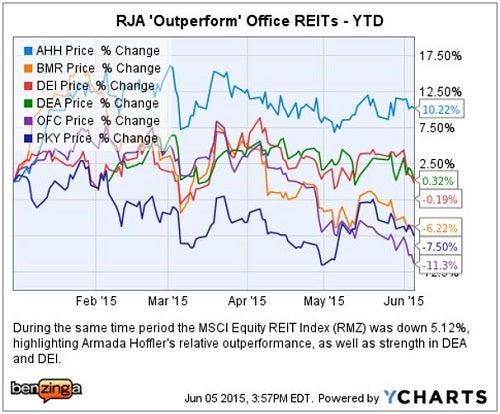 raymond_james_-_ychart_outperform_office_june_5.jpg