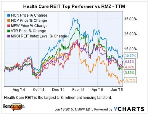 rbc_-_ychart_hc_reits_vs_rmz_june_18.jpg