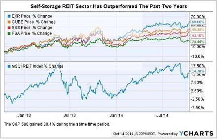 self_storage_outperform_past_2_yrs.jpg