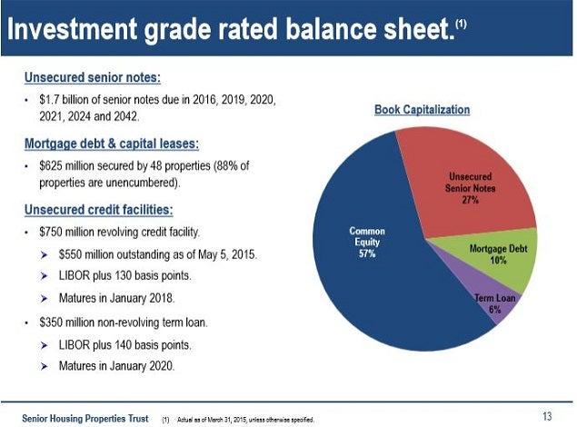 snh_-_reitweek_slide_13_balance_sheet.jpg