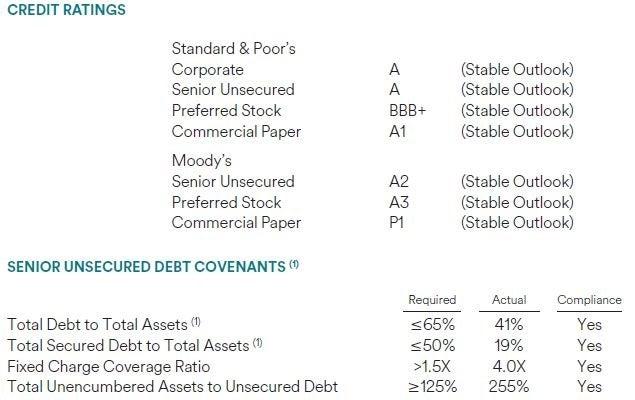 spg_-_2q15_credit_metrics_supplemental.jpg