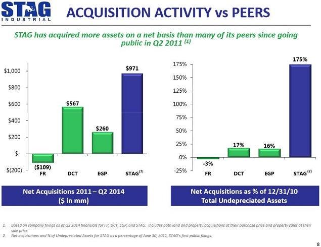 stag_vs_peers_sept_2014_acq_chart.jpg
