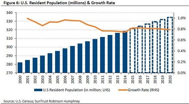 suntrust_-_apt_reit_us_growth_vs_rhs_chart.jpg