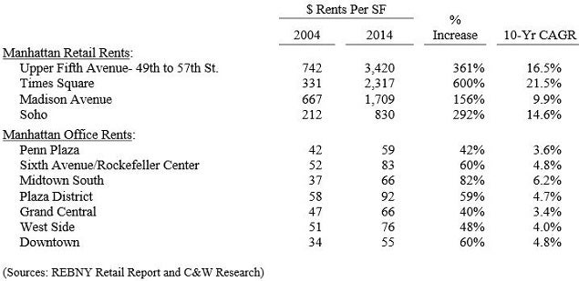 vno_-_2014_nyc_st_retail_vs_office_10_yr_cagr.jpg