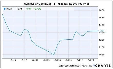 vslr_shares_slide_since_ipo_chart.jpg