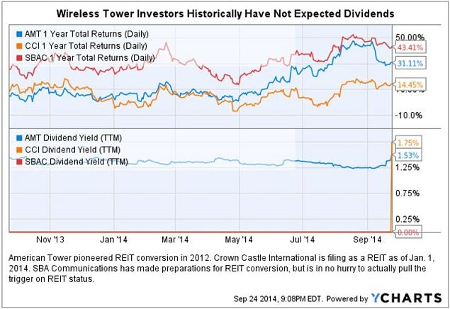 wireless_tower_reits_and_dividend_yields.jpg
