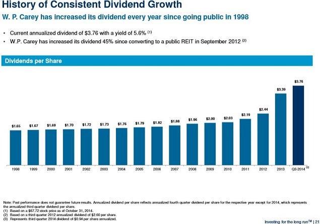 wpc_dividend_growth_nov_2014_slide.jpg