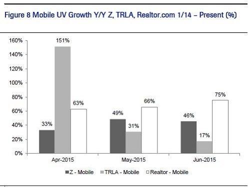z_-_cowen_sell_trulia_mobile_decline.jpg