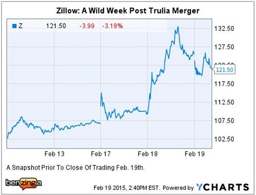 z_-_merger_with_trulia_5_day_ychart.jpg
