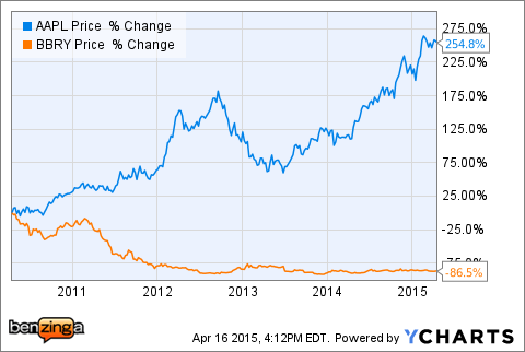 apple inc nasdaq aapl there are no good and bad stocks