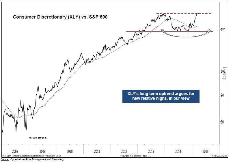 Oppenheimer Bullish On These 5 Consumer Discretionary Stocks
