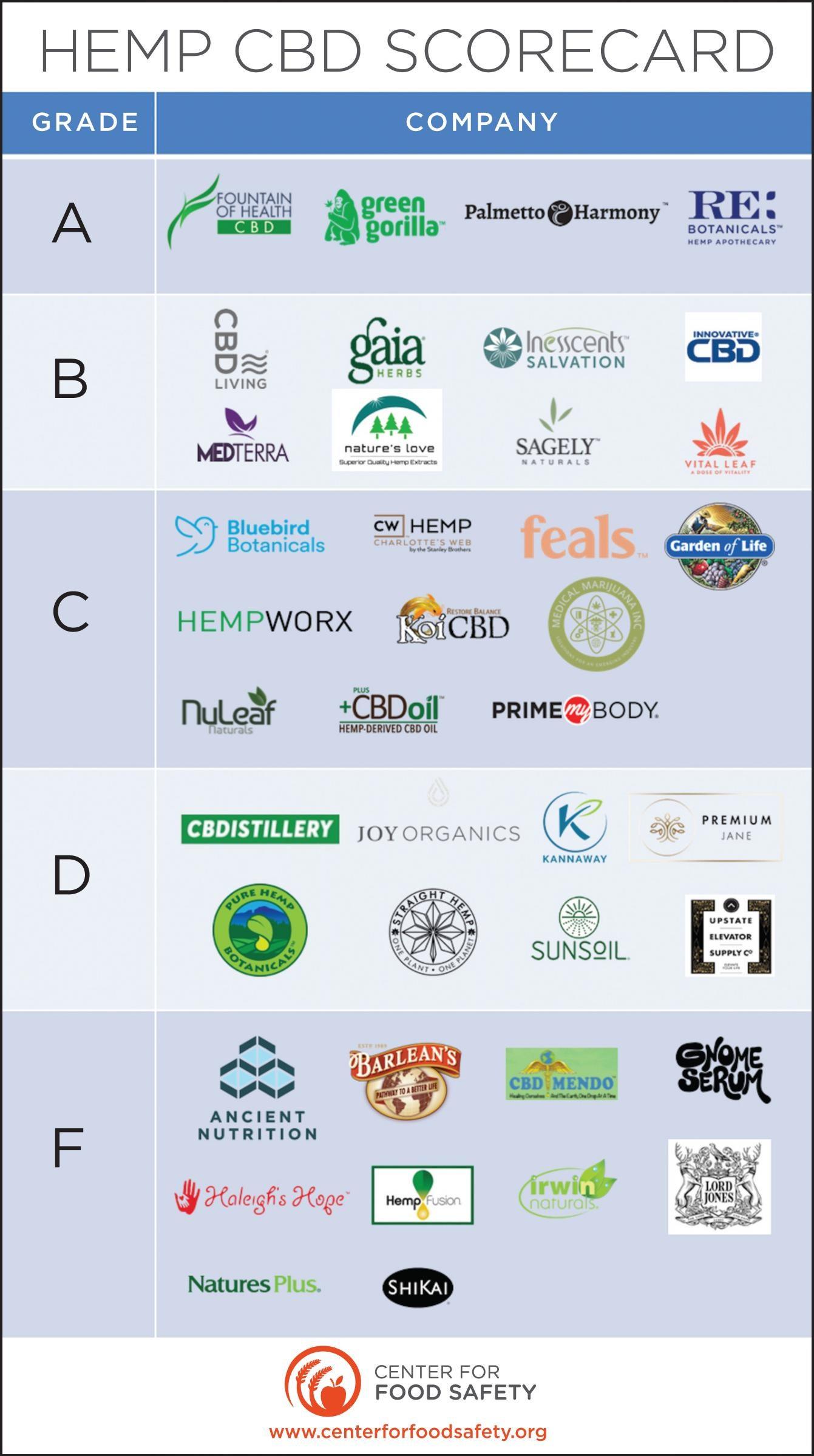 , CBD Scorecard: Center For Food Safety Says Only 4 Companies Rate An 'A', Styding CBD, Styding CBD