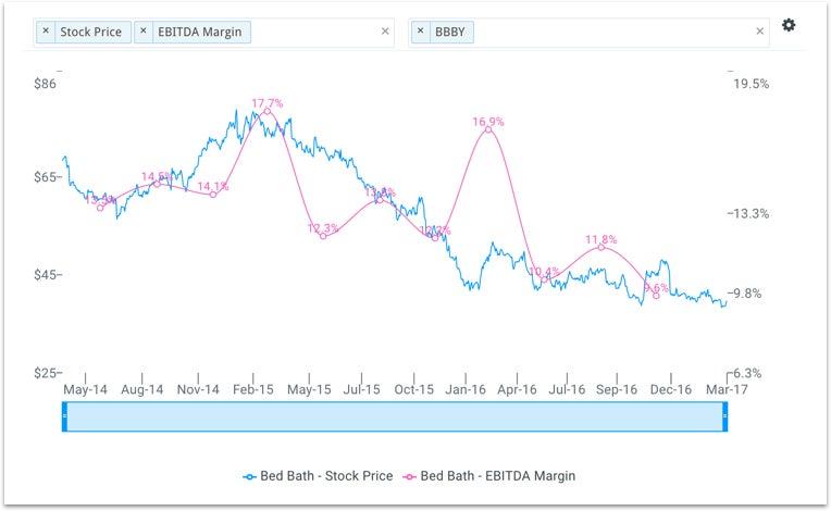 bbby_stock_price_chart_s6pi4c.jpg