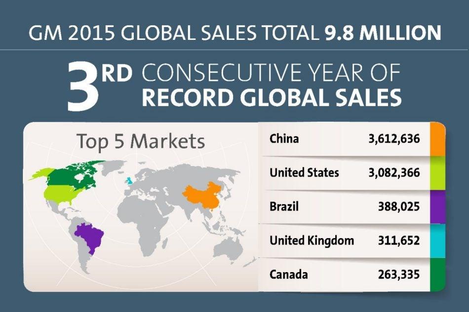 gm_2015_sales.jpg